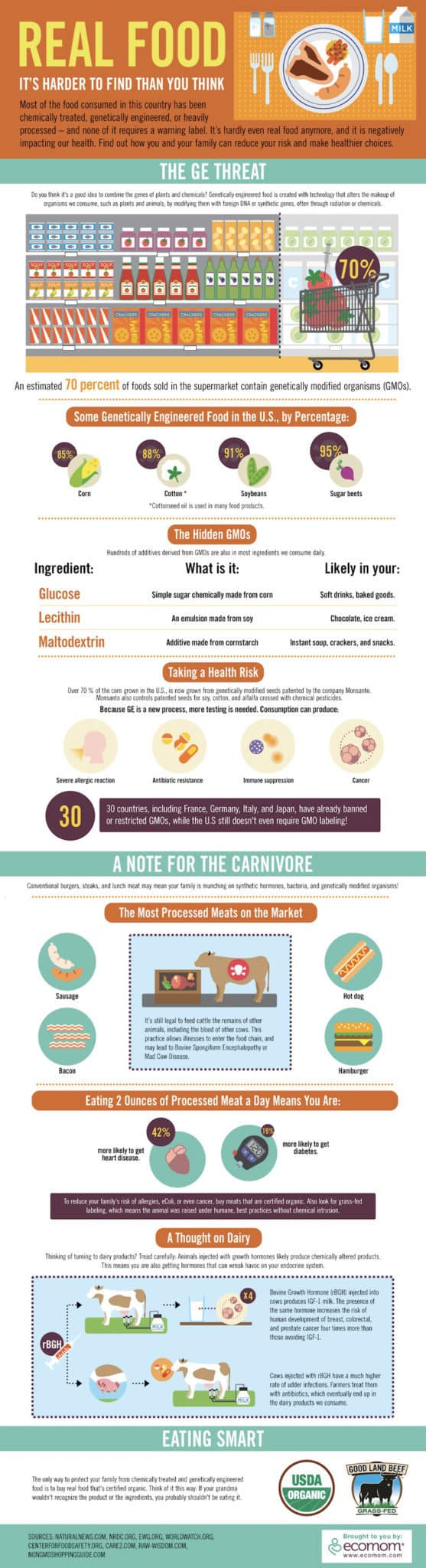 REAL FOOD: It's harder to find than you think [infographic]
