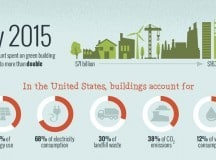 IT PAYS TO GO GREEN: Learn about sustainable architecture [infographic]