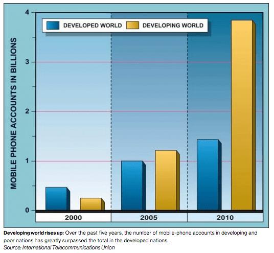 Global Mobile Phone Usage