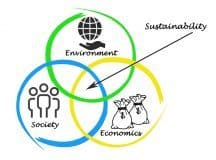 Diagram of sustainable economics