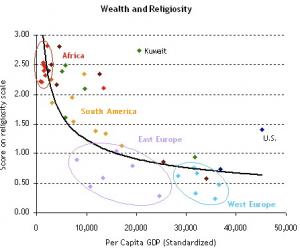 pew-survey-wealth-religiosity