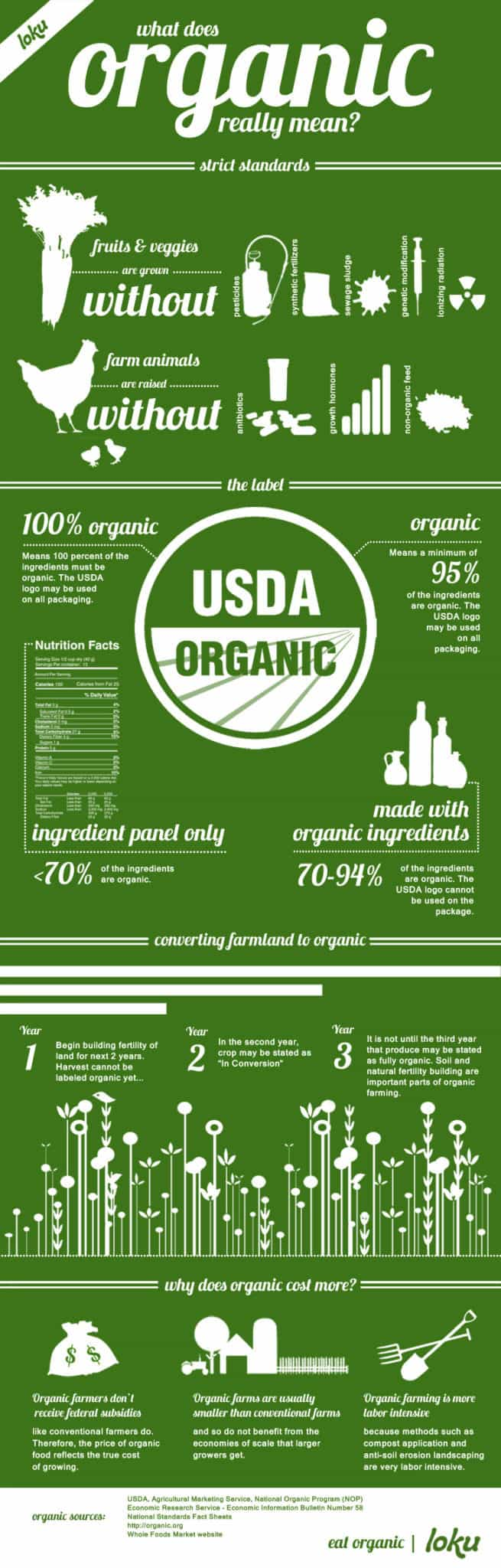 Infographic - What does organic really mean?