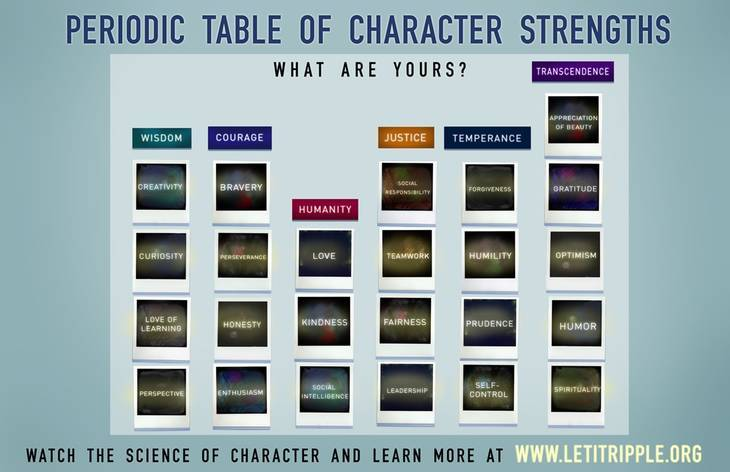 Periodic table of character strengths - The Science of Character
