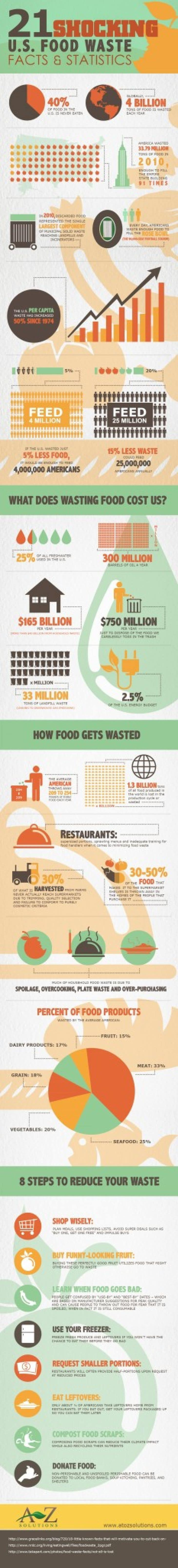 Food waste facts infographic
