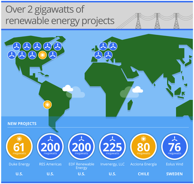 Google's renewable energy projects