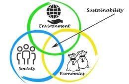 Sustainable ecomony diagram