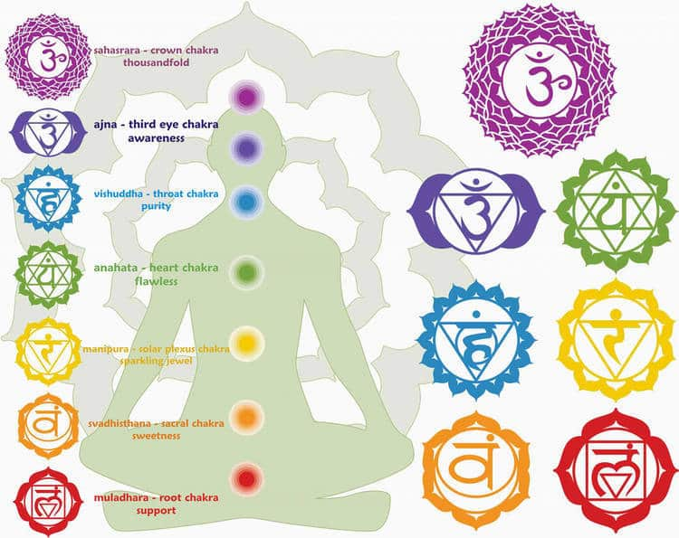 Diagram with chakra symbols and names - Your pelvis