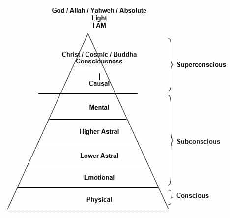 Diagram of the mind triangle - Mind and consciousness